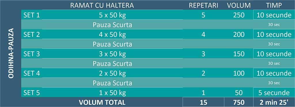 tabel continand exemplul unor seturi de ramat cu haltera in sistem odihna-pauza