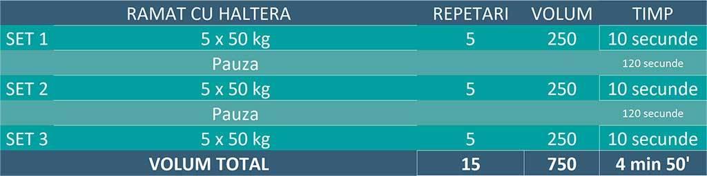 tabel continand exemplul unor seturi clasice de ramat cu haltera
