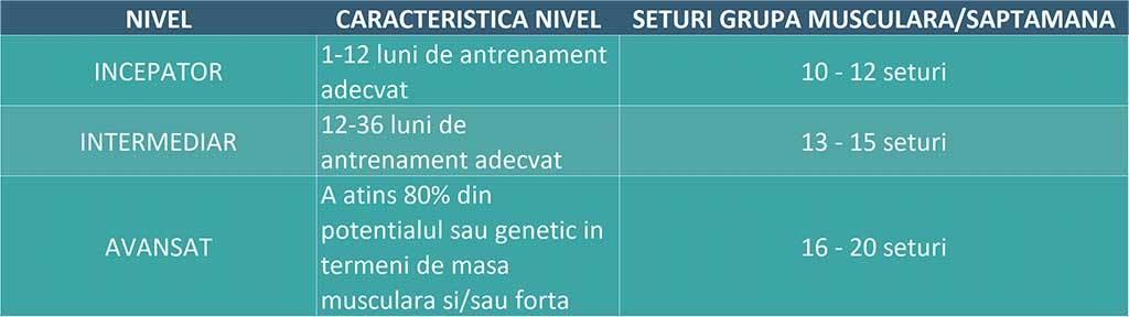 tabel cu recomandari privind volumul potrivit de antrenament cu greutati in functie de experienta sportivului