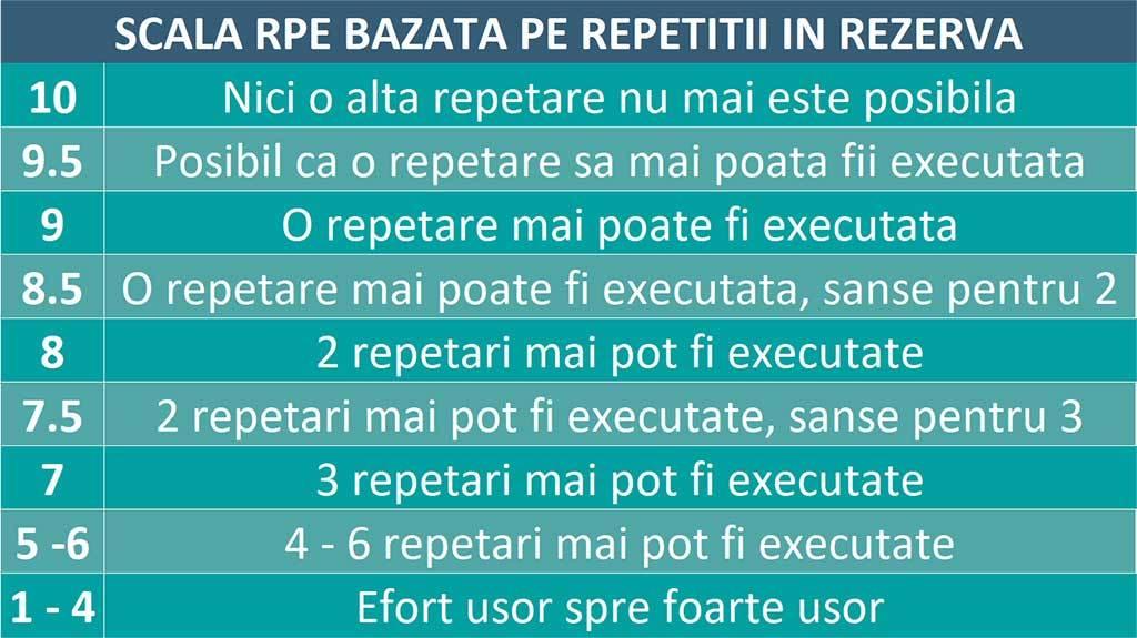 tabel scala intensitatii executarii exercitiilor in baza repetarilor ramase in rezerva