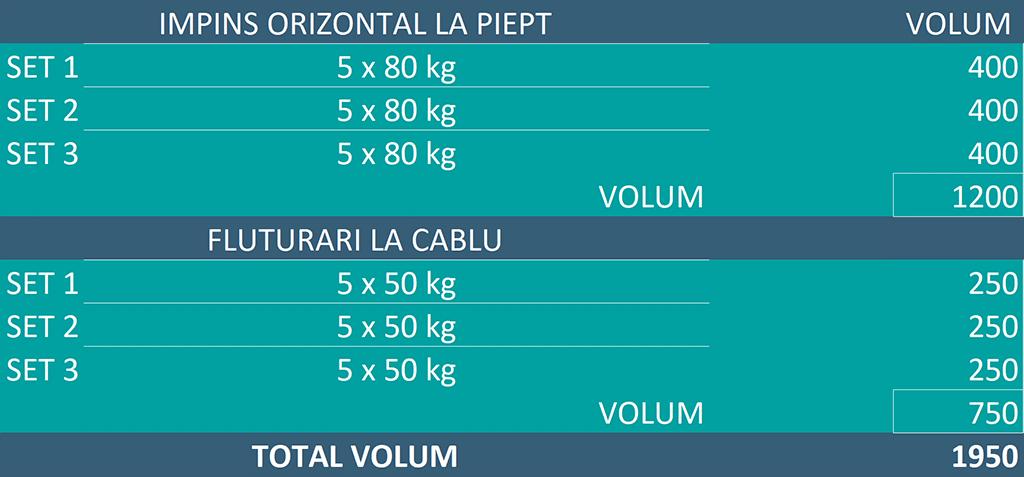 tabel exemplu exercitii pectorali cu seturi clasice
