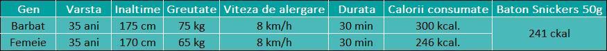 Exemplul comparativ intre caloriile arse de 2 adulti in 30 de minute alergare moderata vs caloriile unui baton de ciocolata de 50 g.