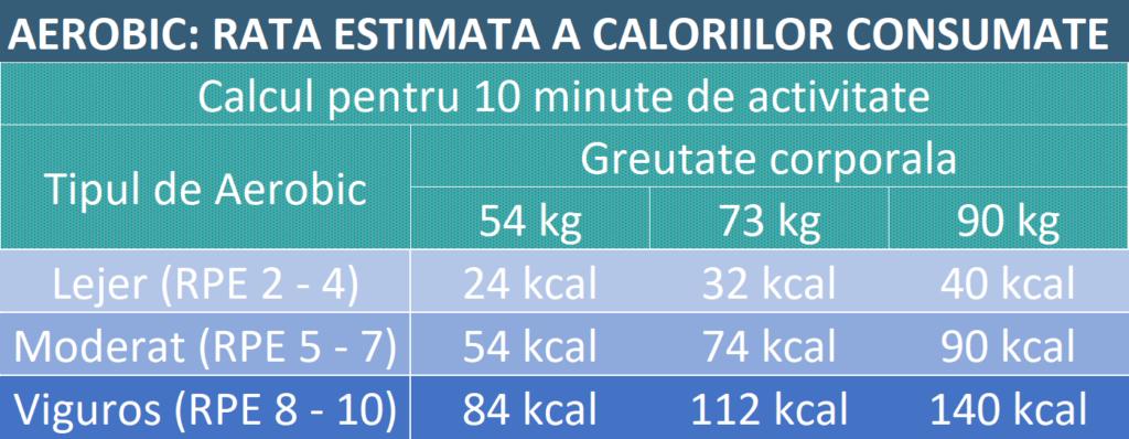 tabel estimand caloriile consumate in 10 minute de cardio