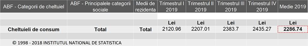 Valoarea medie a cheltuielilor de consum in Romania 2019