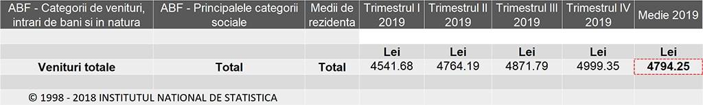 Venitul mediu pe gospodarie in Romania 2019