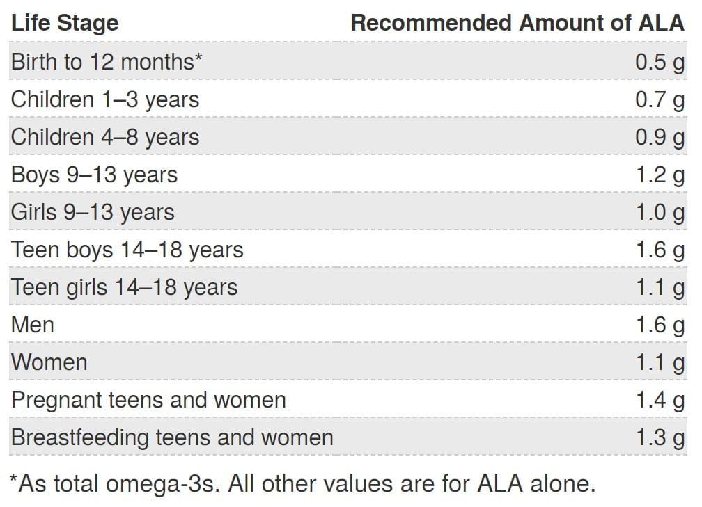 Necesarul mediu zilnic recomandat pentru ALA (acidul alfa linoleic)